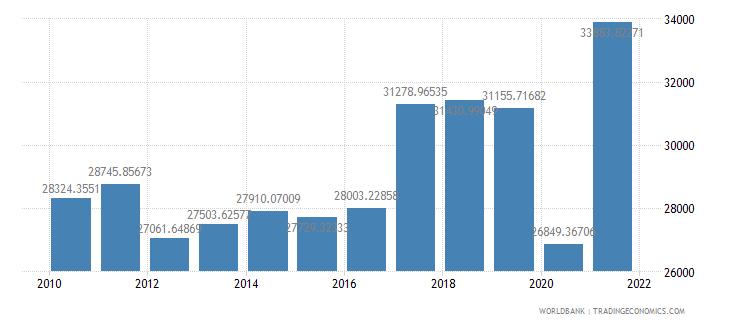 euro area air transport freight million ton km wb data