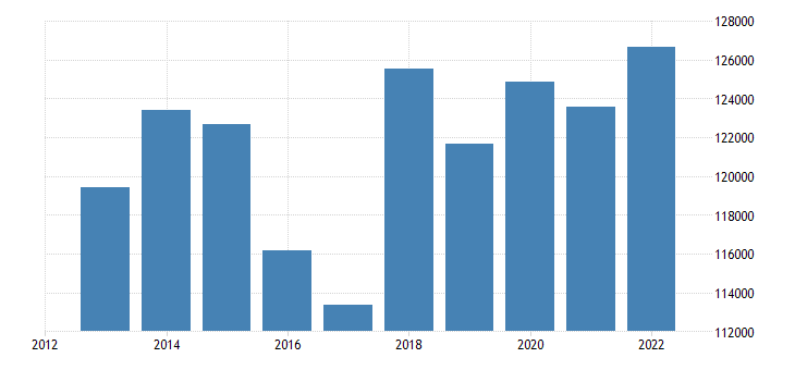 euro area animal output production value at producer price eurostat data