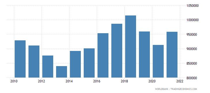 euro area aquaculture production metric tons wb data