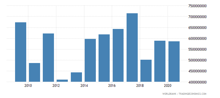 euro area arms exports constant 1990 us dollar wb data