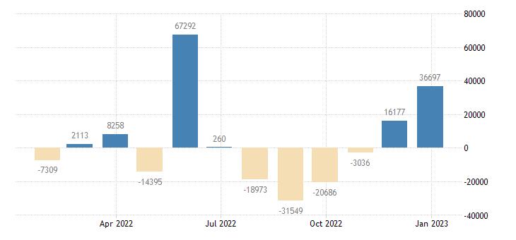 euro area balance of payments current capital account eurostat data