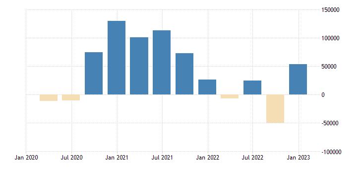 euro area balance of payments financial account net eurostat data
