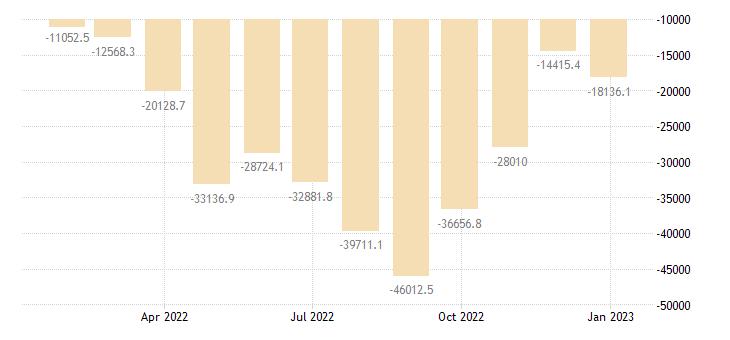 euro area balance of trade eurostat data