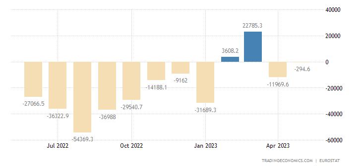 Euro Area Balance of Trade