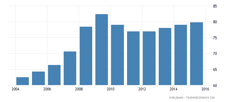 euro area bank deposits to gdp percent wb data