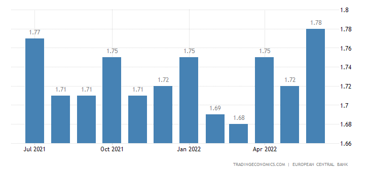 Euro Area Bank Lending Rate
