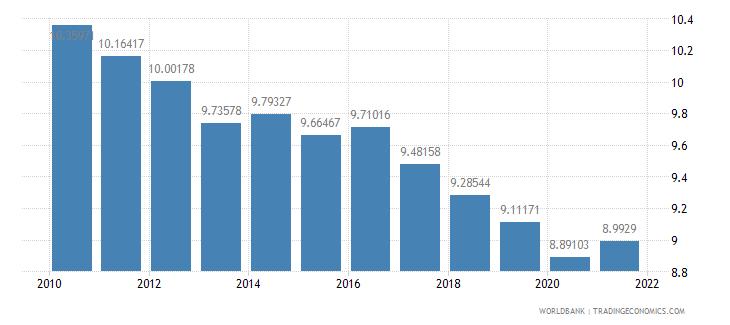 euro area birth rate crude per 1 000 people wb data