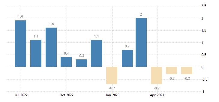 euro area building activity eurostat data