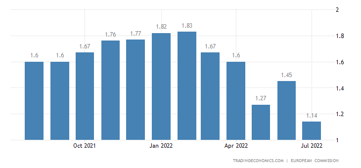 Euro Area Business Confidence