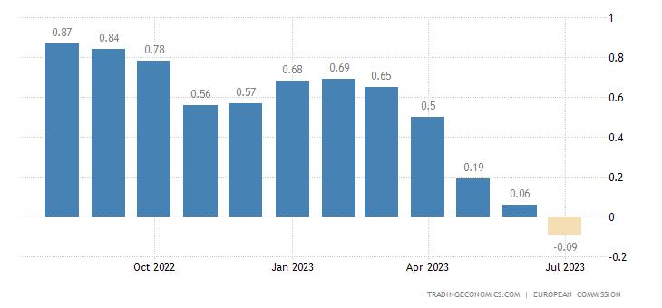 Euro Area Business Confidence