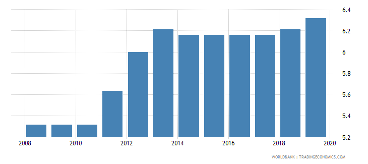 euro area business extent of disclosure index 0 less disclosure to 10 more disclosure wb data