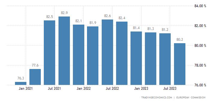 Euro Area Capacity Utilization