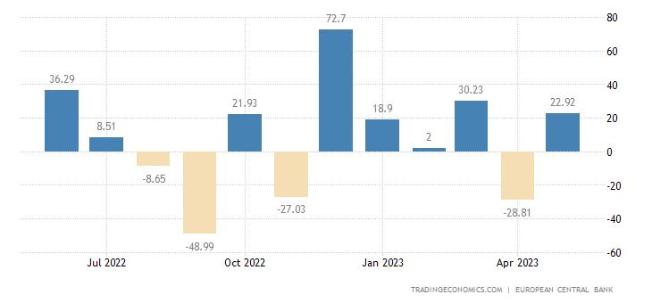Euro Area Capital Flows
