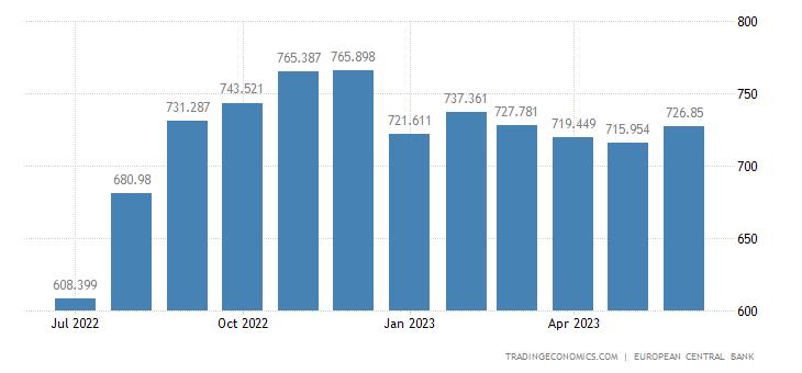 Euro Area Car Registrations