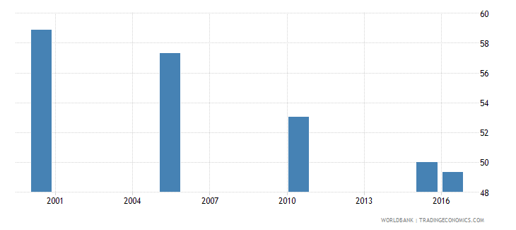 euro area cause of death by injury ages 15 34 male percent relevant age wb data