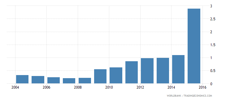 euro area central bank assets to gdp percent wb data