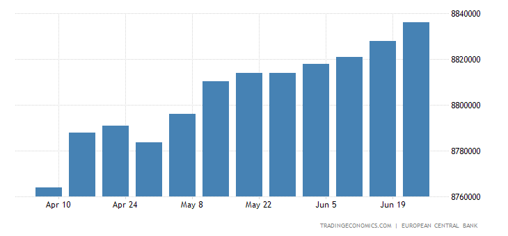 Euro Area Central Bank Balance Sheet