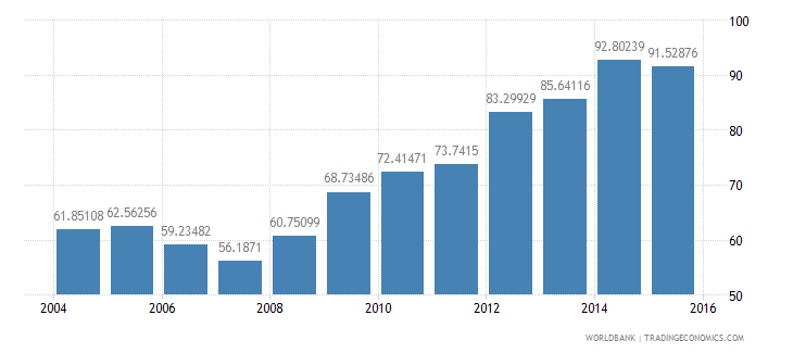 euro area central government debt total percent of gdp wb data