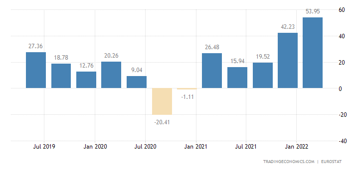 Euro Area Changes In Inventories