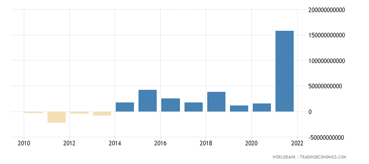 euro area changes in net reserves bop us dollar wb data