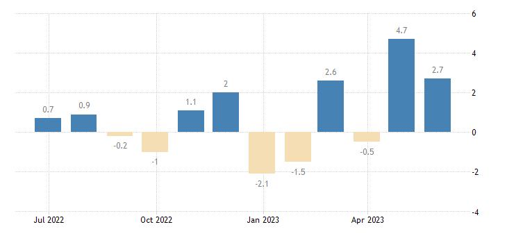 euro area civil engineering works eurostat data