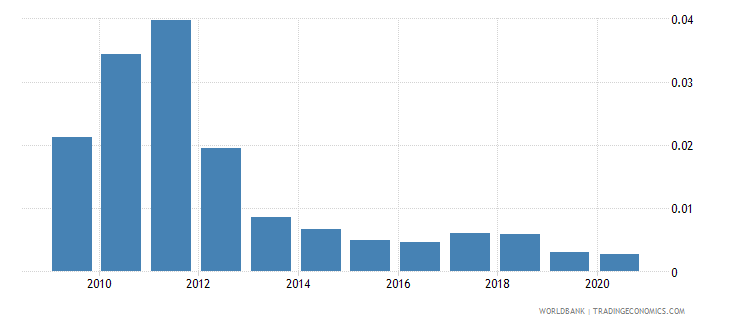 euro area coal rents percent of gdp wb data