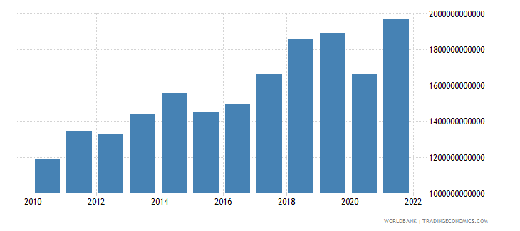 euro area commercial service exports us dollar wb data