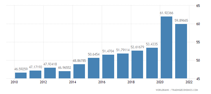 euro area communications computer etc percent of service exports bop wb data