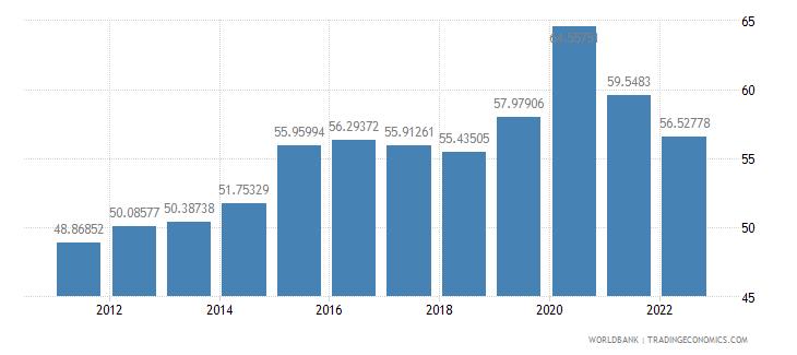 euro area communications computer etc percent of service imports bop wb data