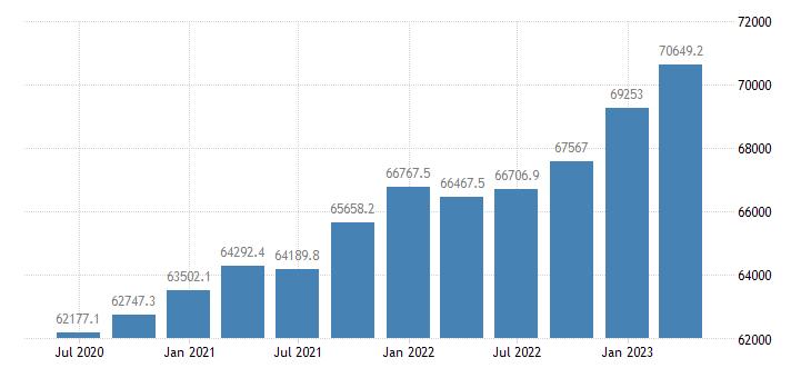 euro area compensation of employees financial insurance activities eurostat data