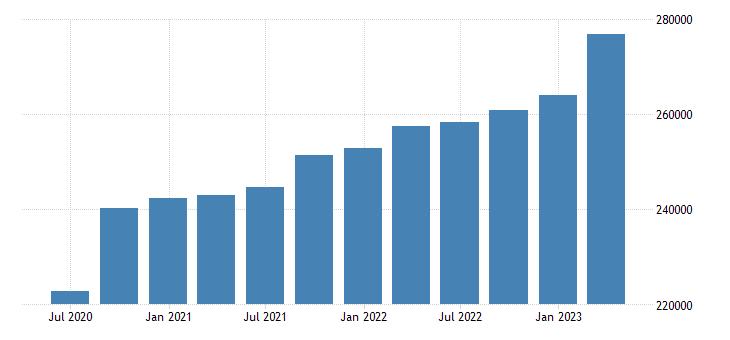 euro area compensation of employees manufacturing eurostat data