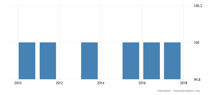 euro area completeness of birth registration percent wb data