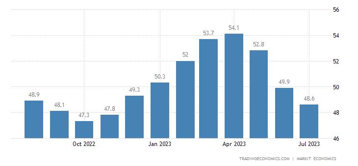 Euro Area Composite PMI