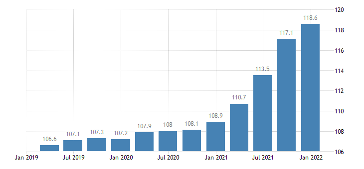 euro area construction cost idx eurostat data