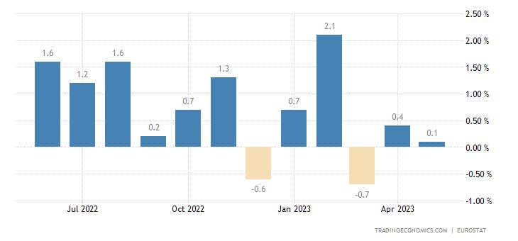Euro Area Construction Output