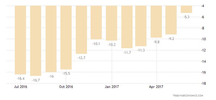 Euro Area Consumer Confidence Current Conditions