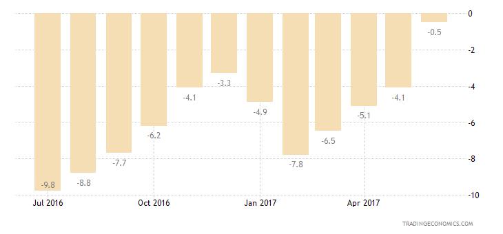 Euro Area Consumer Confidence Economic Expectations