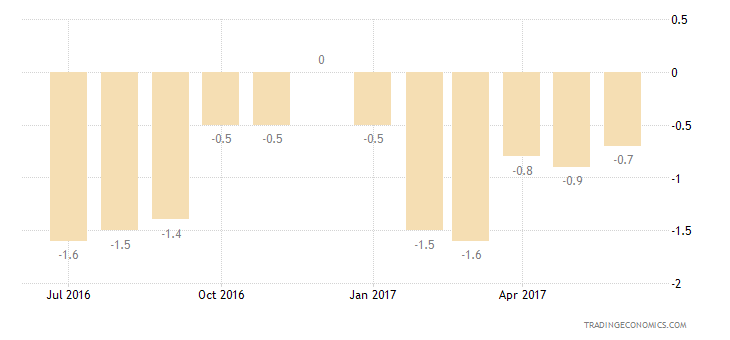 Euro Area Consumer Confidence Financial Expectations