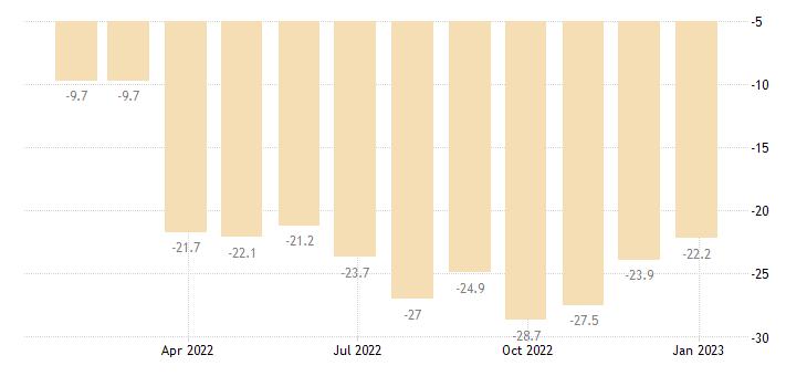 euro area consumer confidence indicator eurostat data