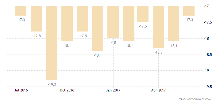 Euro Area Consumer Confidence Major Purchases Expectations