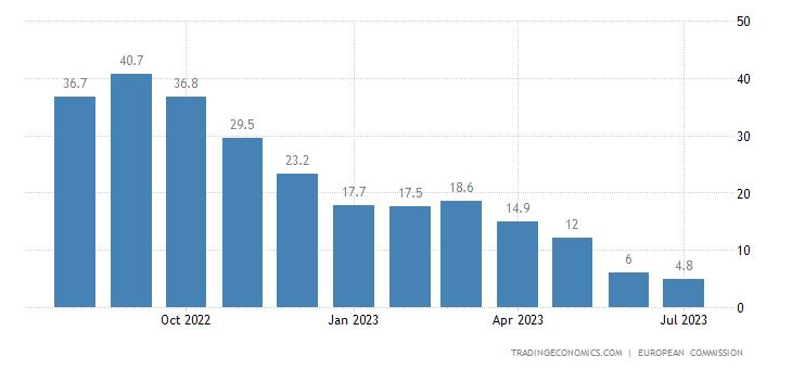 Euro Area Consumer Confidence Price Trends
