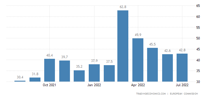 Euro Area Consumer Confidence Price Trends Over Next 12 Months