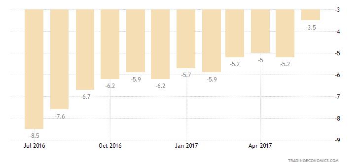 Euro Area Consumer Confidence Savings Expectations