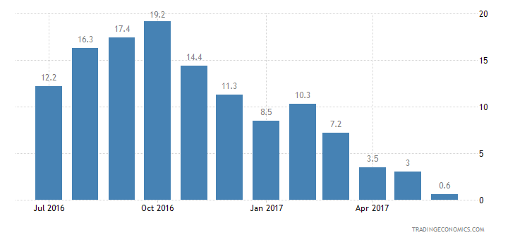 Euro Area Consumer Confidence Unemployment Expectations