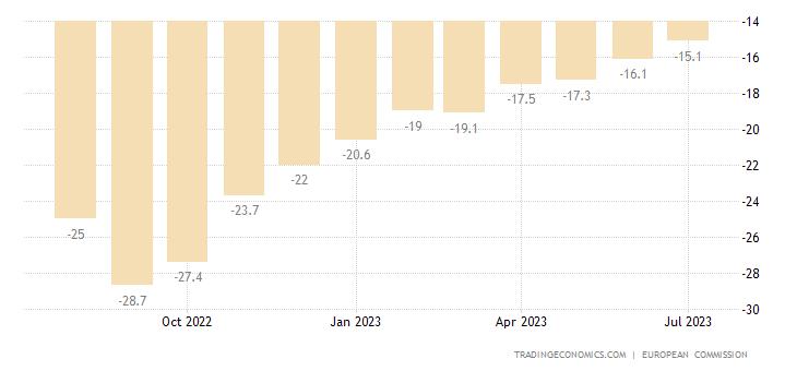 Euro Area Consumer Confidence