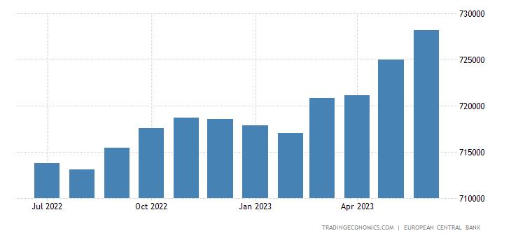 Euro Area Consumer Credit