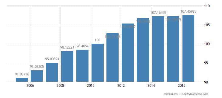 euro area consumer price index 2005  100 wb data