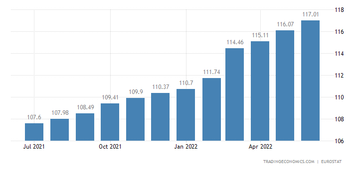 Euro Area Consumer Price Index (CPI)