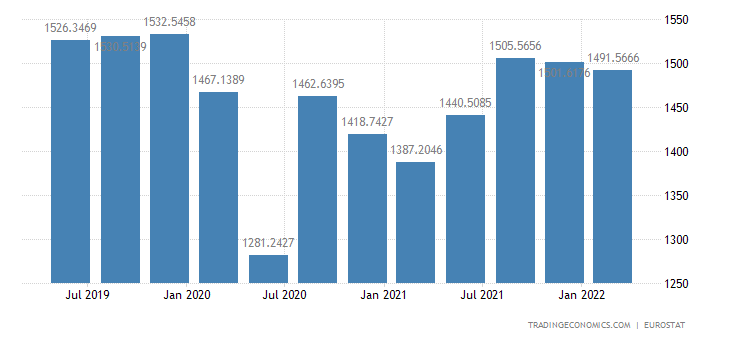 Euro Area Consumer Spending