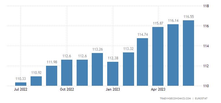 Euro Area Core Consumer Prices